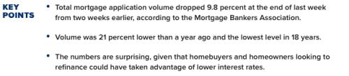 Mortgage Applications Drop 10%